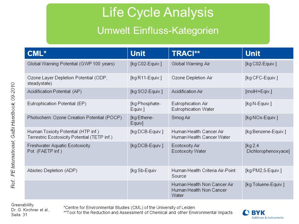 Life Cycle Analysis Umwelt Einfluss-Kategorien CML* Unit TRACI**