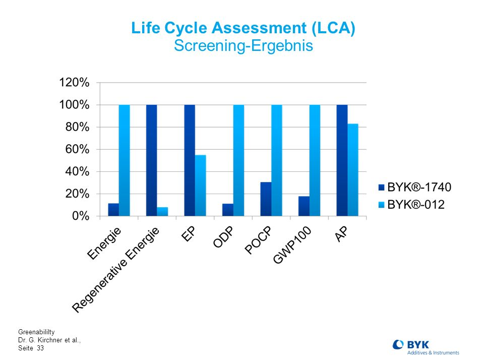 Life Cycle Assessment (LCA) Screening-Ergebnis