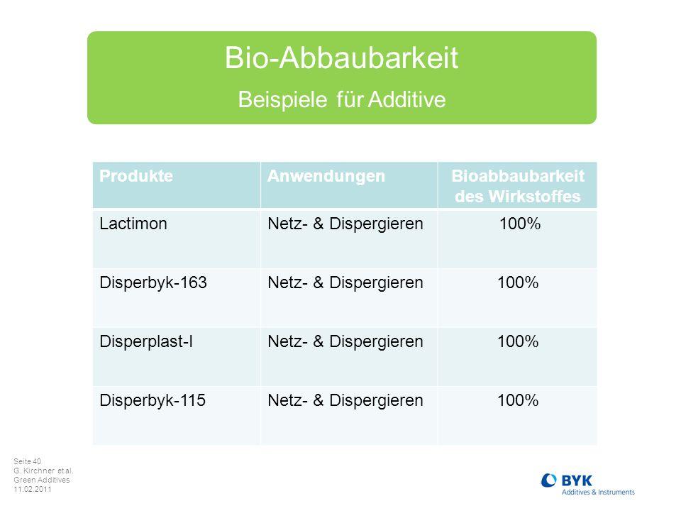 Bioabbaubarkeit des Wirkstoffes