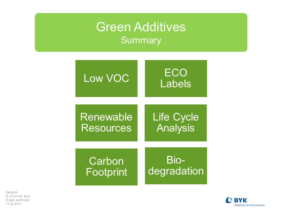 Green Additives Low VOC ECO Labels Renewable Resources