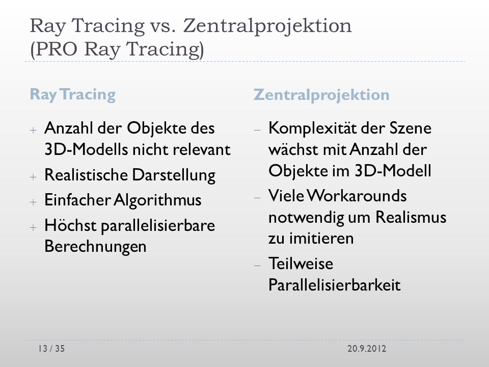 Ray Tracing vs. Zentralprojektion (PRO Ray Tracing)