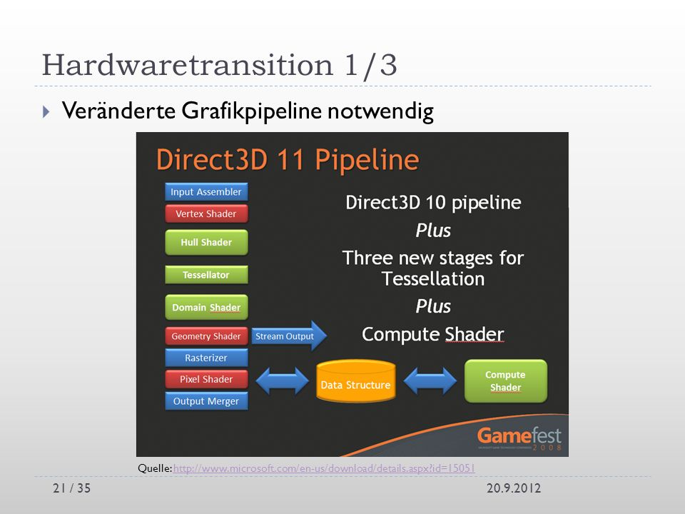 Hardwaretransition 1/3 Veränderte Grafikpipeline notwendig
