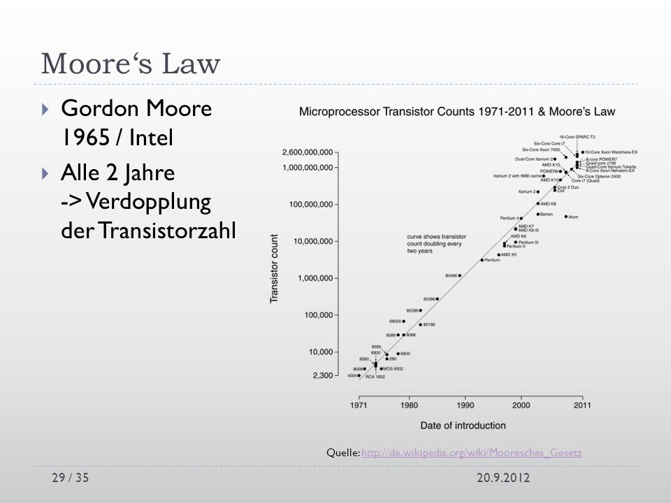 Moore's Law Gordon Moore 1965 / Intel