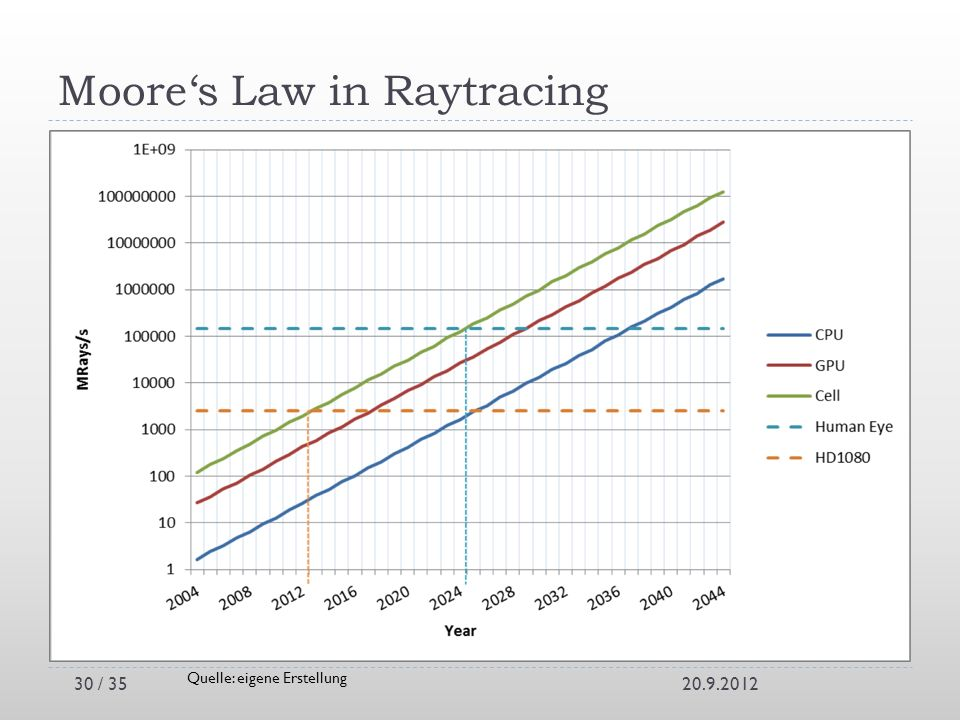 Moore's Law in Raytracing