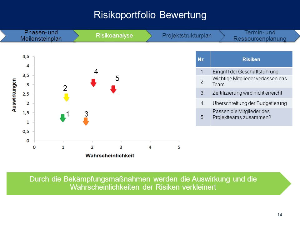 Risikoportfolio Bewertung