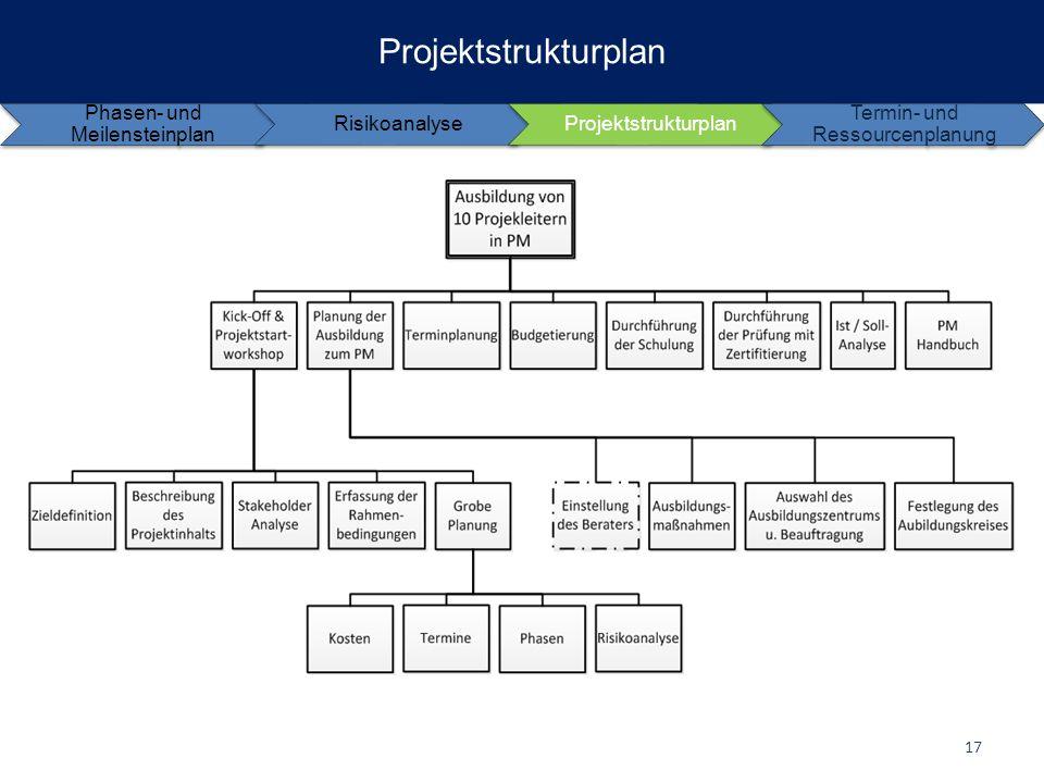 Projektstrukturplan Phasen- und Meilensteinplan Risikoanalyse