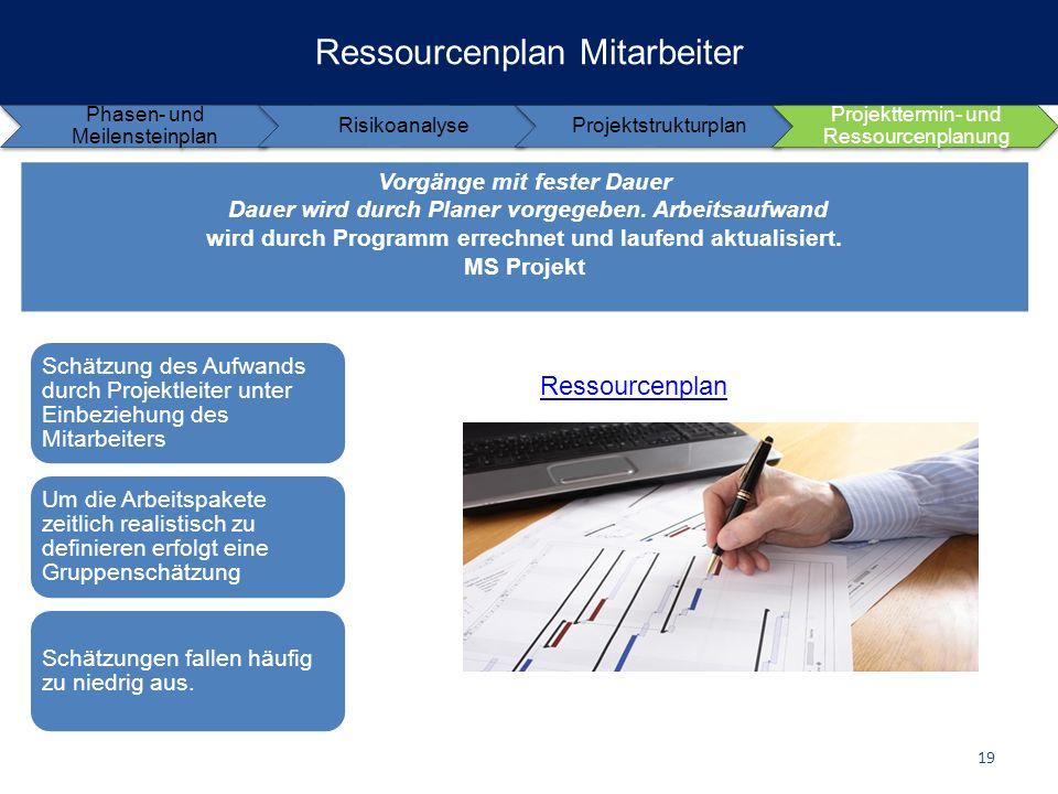 Ressourcenplan Mitarbeiter