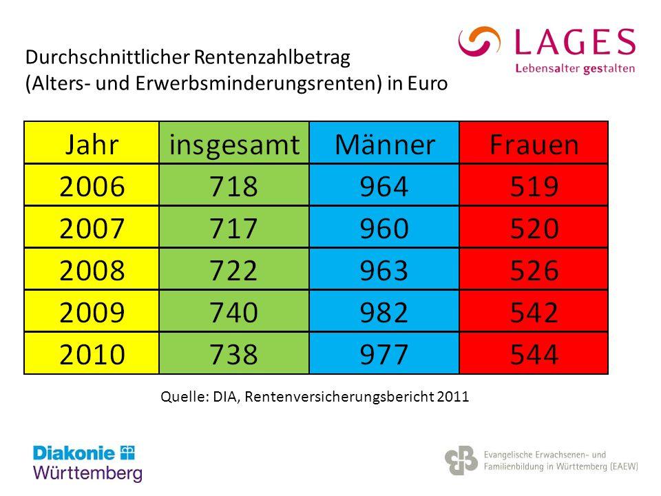 Durchschnittlicher Rentenzahlbetrag (Alters- und Erwerbsminderungsrenten) in Euro