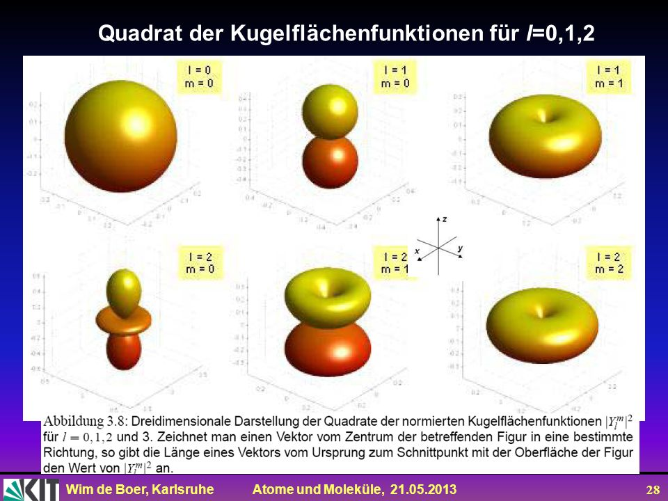 Quadrat der Kugelflächenfunktionen für l=0,1,2