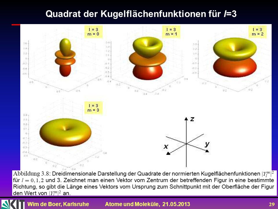 Quadrat der Kugelflächenfunktionen für l=3