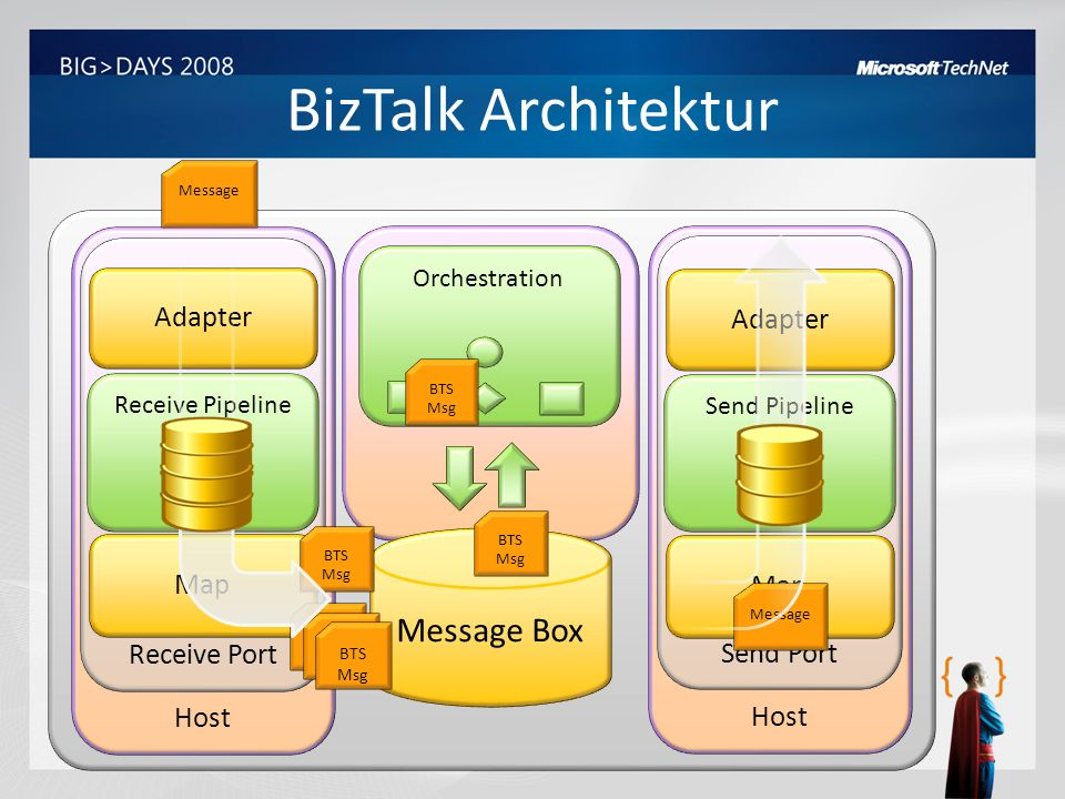 BizTalk Architektur Message Box Adapter Adapter Host Receive Port