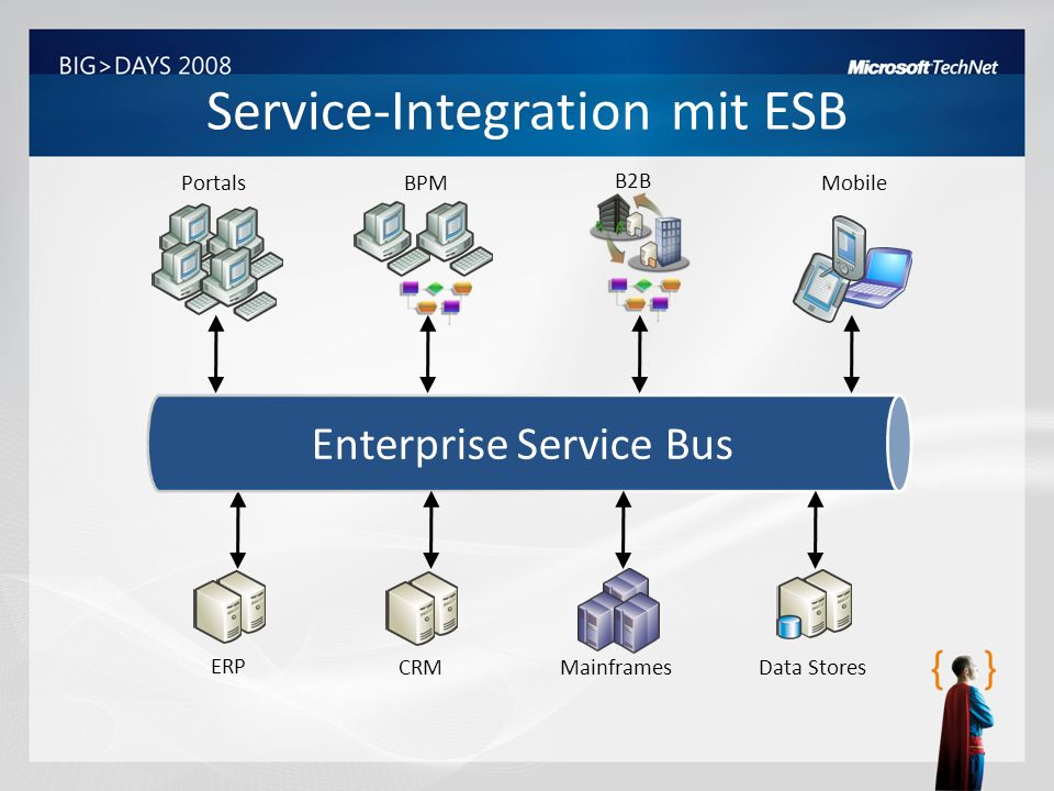 Service-Integration mit ESB