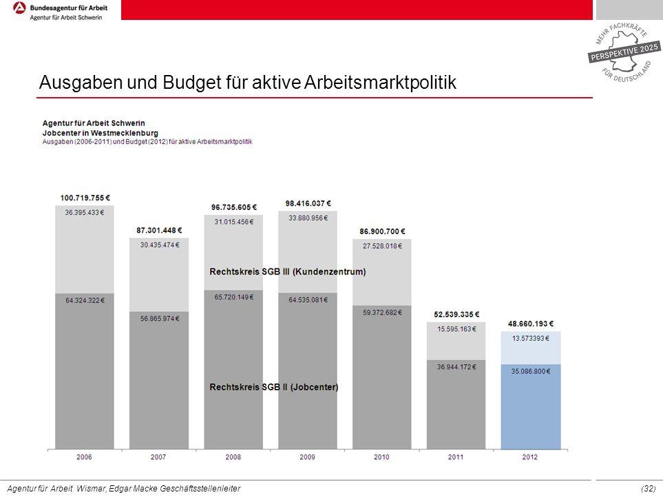 Ausgaben und Budget für aktive Arbeitsmarktpolitik