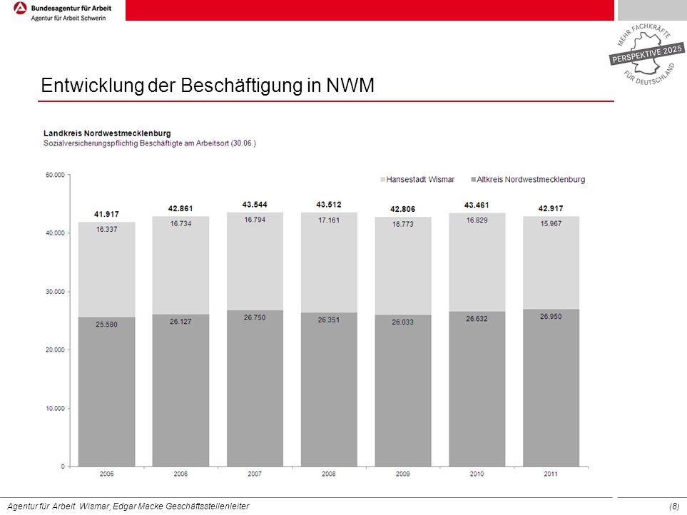 Entwicklung der Beschäftigung in NWM