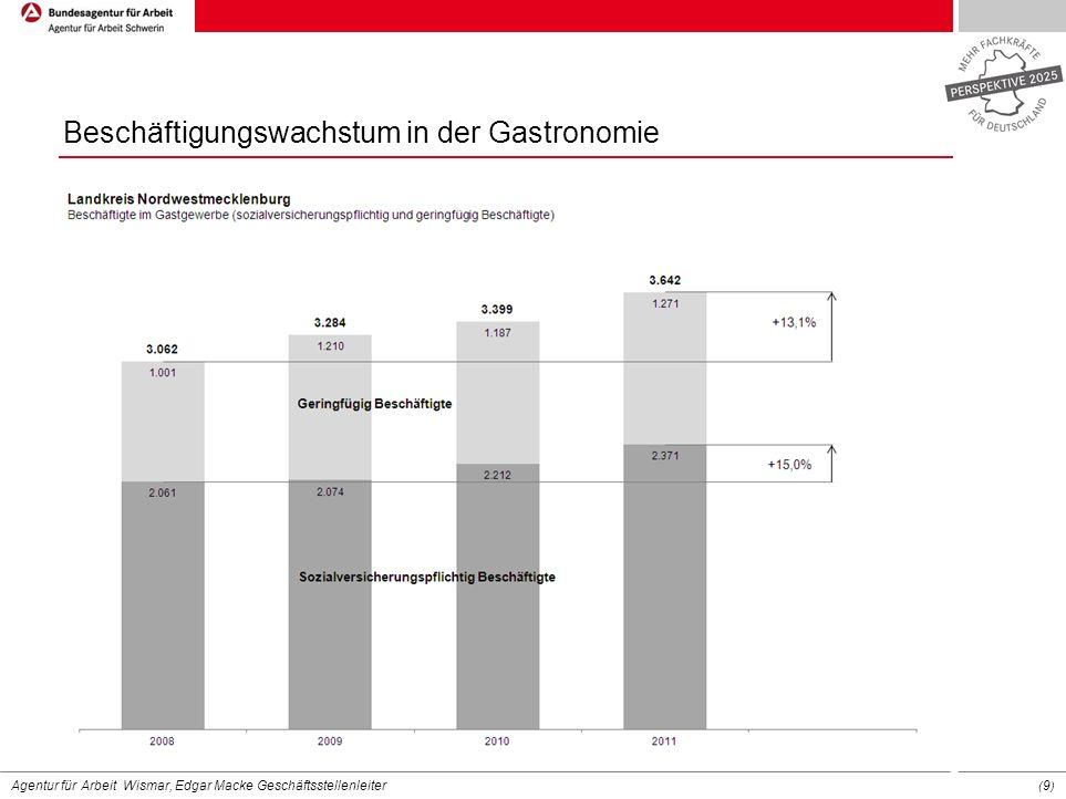 Beschäftigungswachstum in der Gastronomie