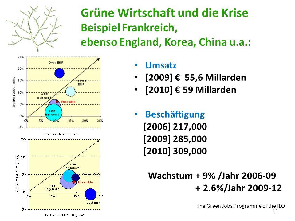 Grüne Wirtschaft und die Krise Beispiel Frankreich, ebenso England, Korea, China u.a.: