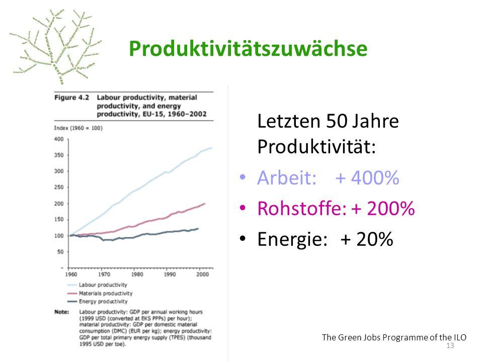 Produktivitätszuwächse