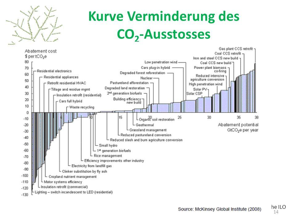 Kurve Verminderung des CO2-Ausstosses