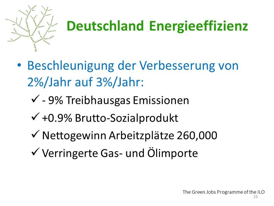 Deutschland Energieeffizienz