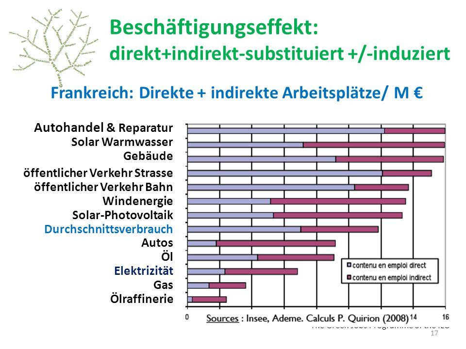 Beschäftigungseffekt: direkt+indirekt-substituiert +/-induziert