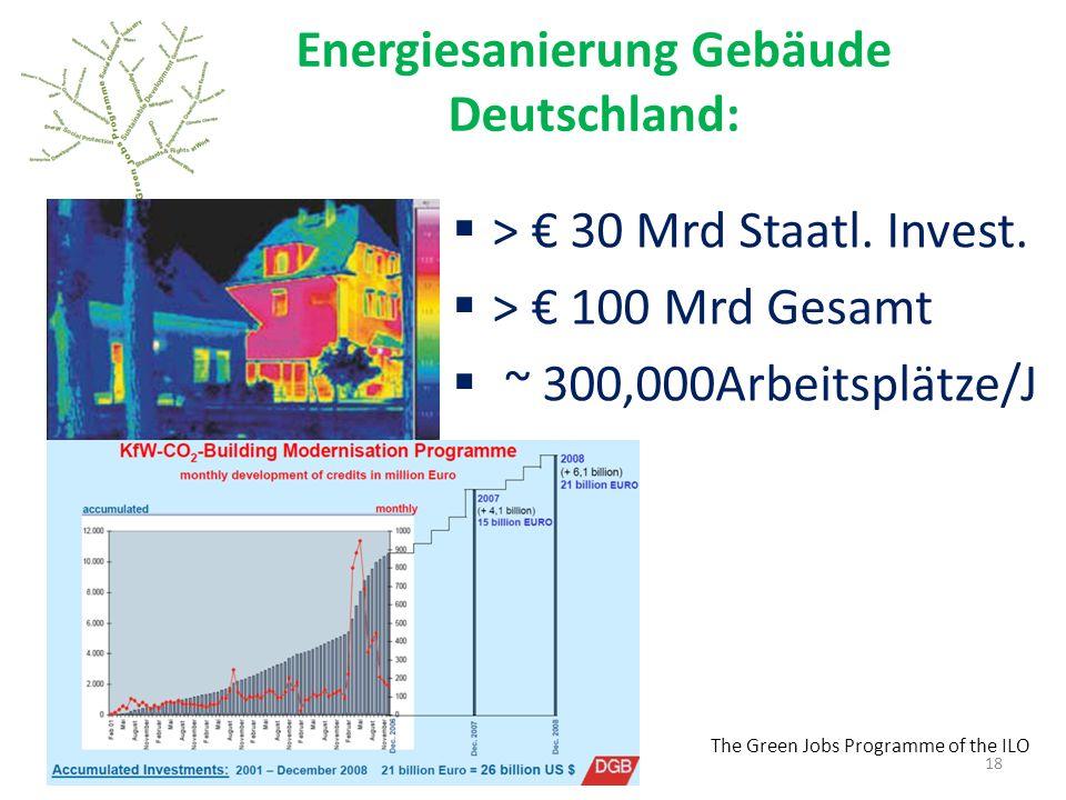 Energiesanierung Gebäude Deutschland:
