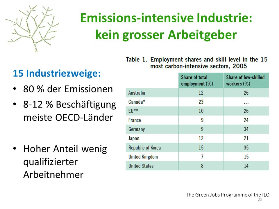 Emissions-intensive Industrie: kein grosser Arbeitgeber