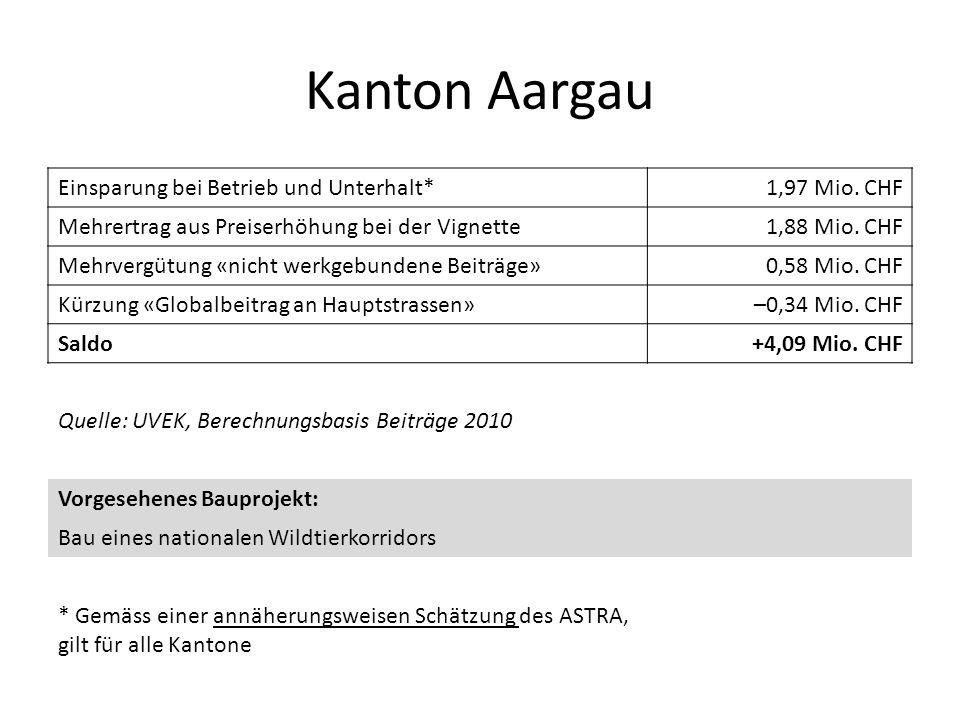 Kanton Aargau Einsparung bei Betrieb und Unterhalt* 1,97 Mio. CHF
