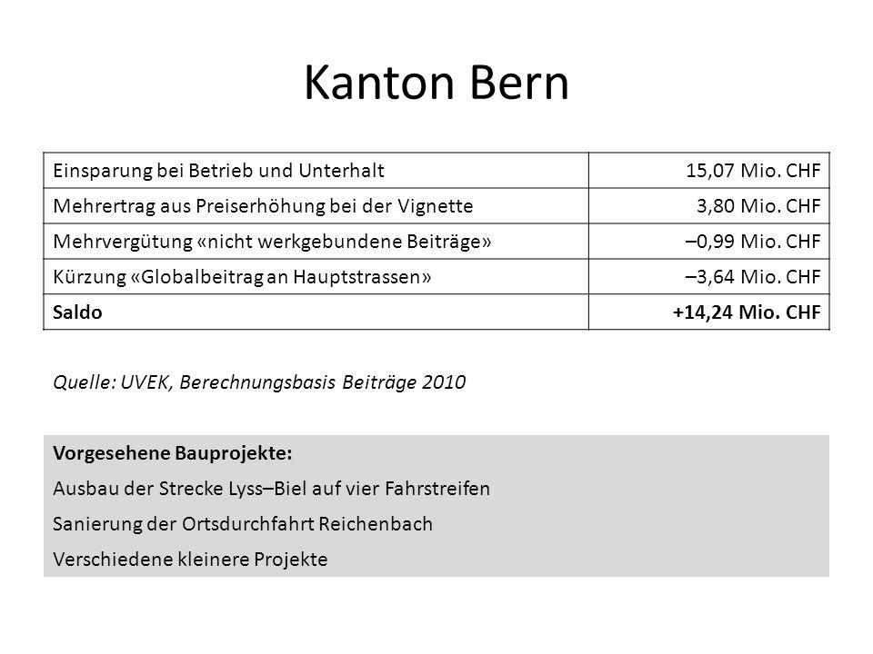 Kanton Bern Einsparung bei Betrieb und Unterhalt 15,07 Mio. CHF
