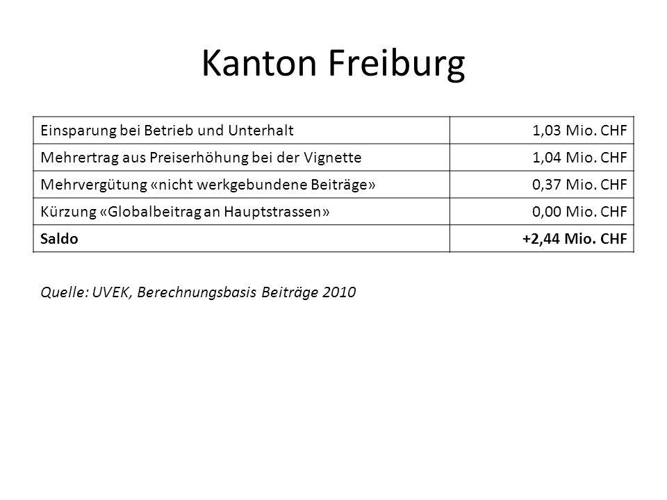 Kanton Freiburg Einsparung bei Betrieb und Unterhalt 1,03 Mio. CHF