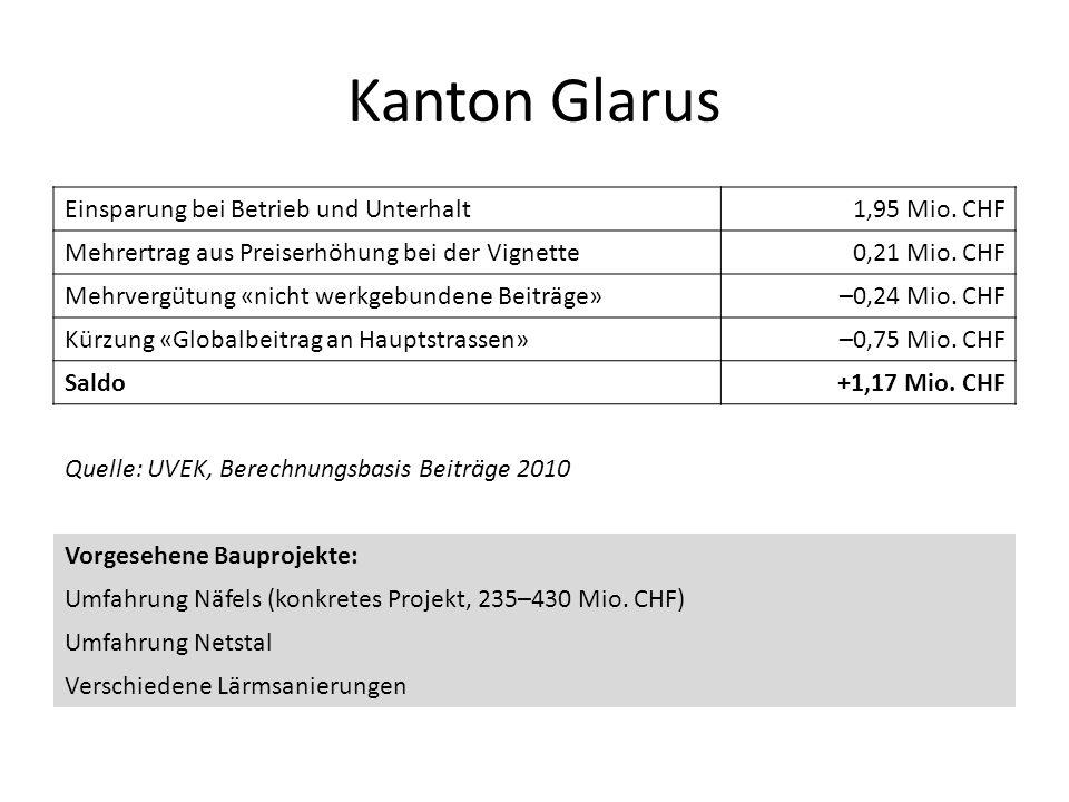 Kanton Glarus Einsparung bei Betrieb und Unterhalt 1,95 Mio. CHF