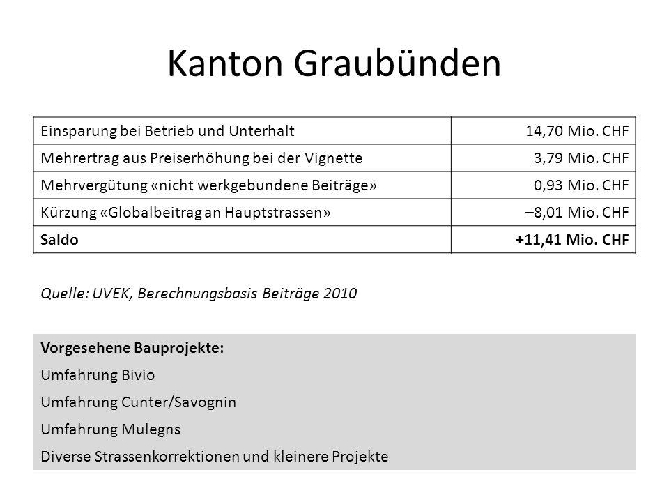 Kanton Graubünden Einsparung bei Betrieb und Unterhalt 14,70 Mio. CHF