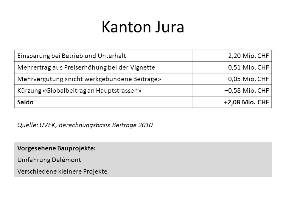 Kanton Jura Einsparung bei Betrieb und Unterhalt 2,20 Mio. CHF