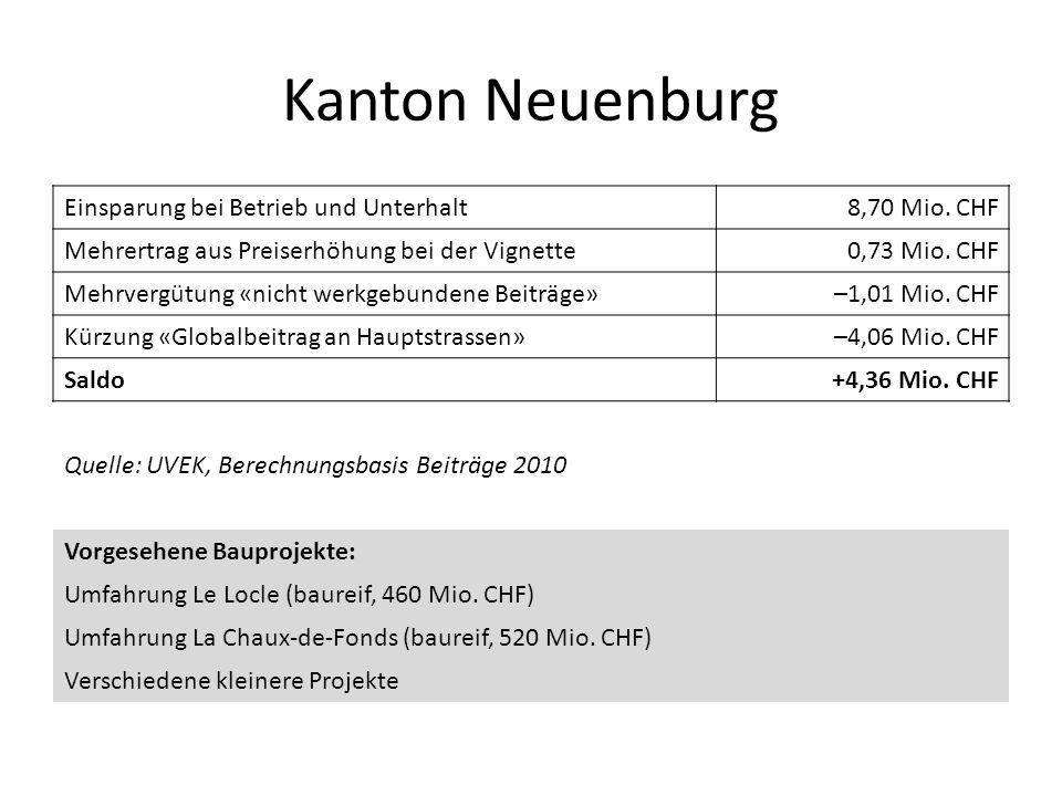 Kanton Neuenburg Einsparung bei Betrieb und Unterhalt 8,70 Mio. CHF