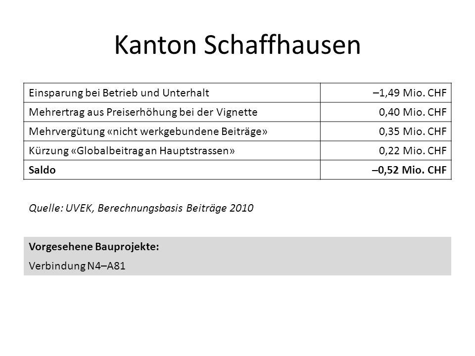 Kanton Schaffhausen Einsparung bei Betrieb und Unterhalt
