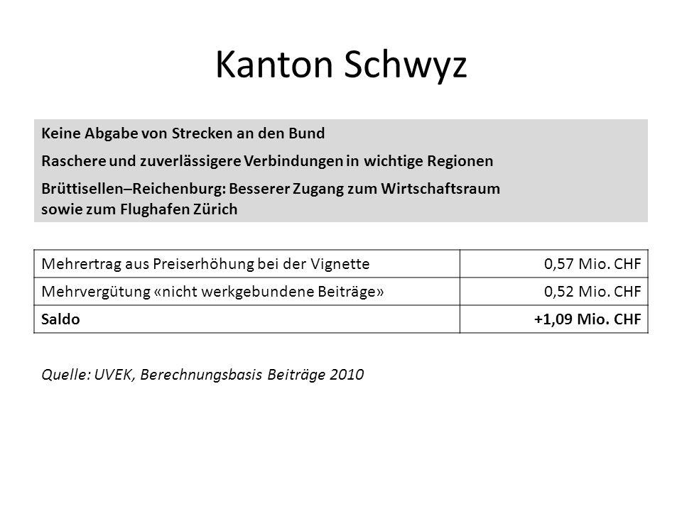 Kanton Schwyz Keine Abgabe von Strecken an den Bund