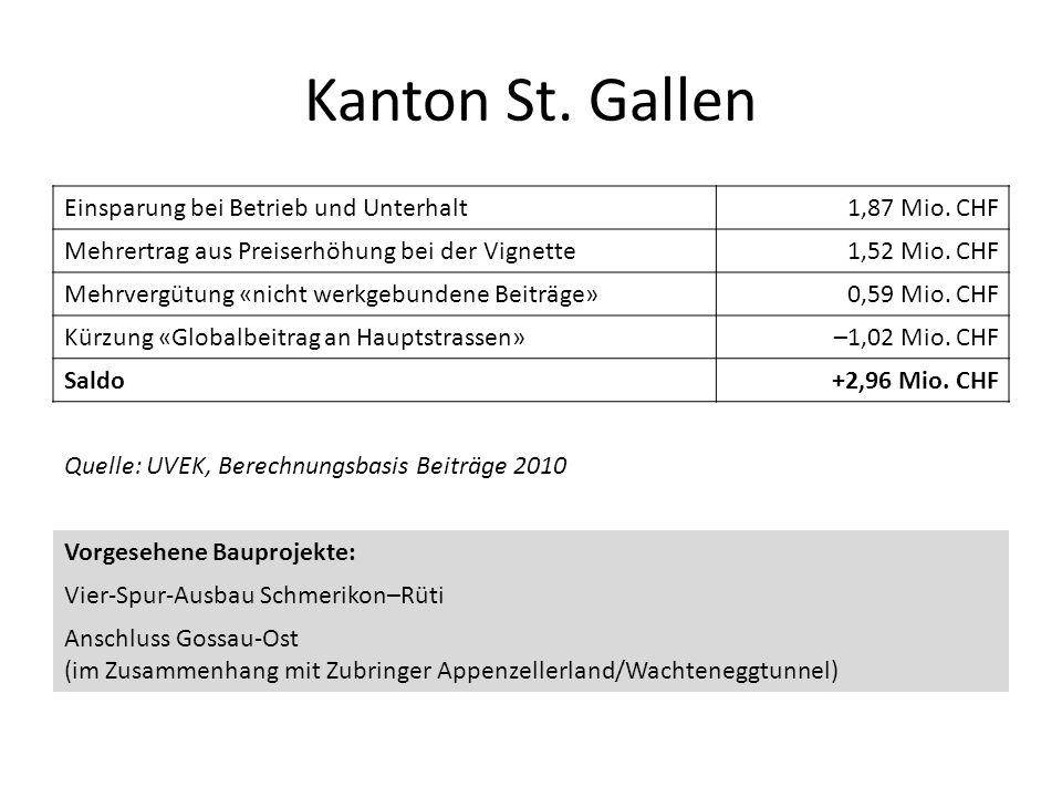 Kanton St. Gallen Einsparung bei Betrieb und Unterhalt 1,87 Mio. CHF