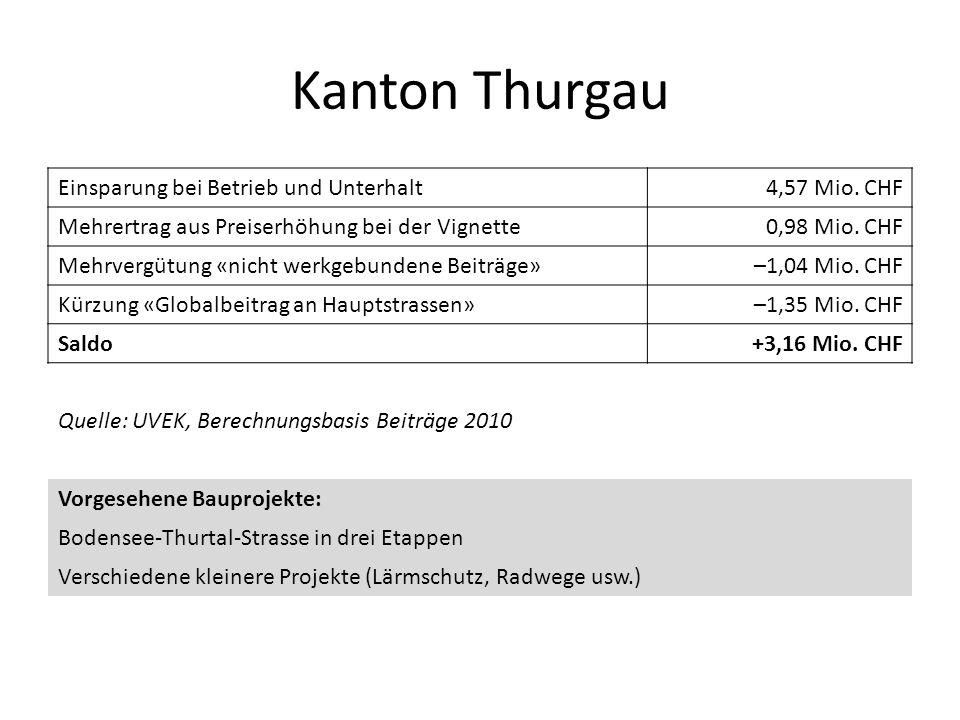 Kanton Thurgau Einsparung bei Betrieb und Unterhalt 4,57 Mio. CHF