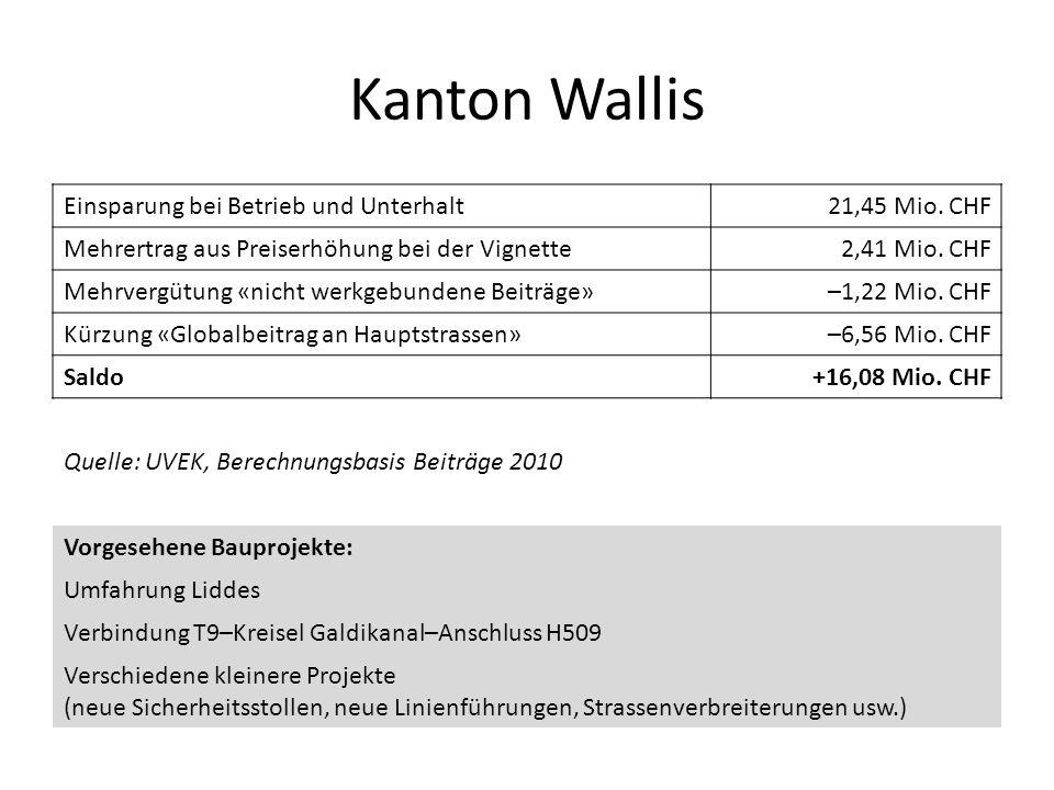 Kanton Wallis Einsparung bei Betrieb und Unterhalt 21,45 Mio. CHF