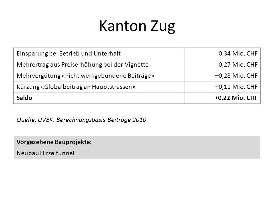 Kanton Zug Einsparung bei Betrieb und Unterhalt 0,34 Mio. CHF