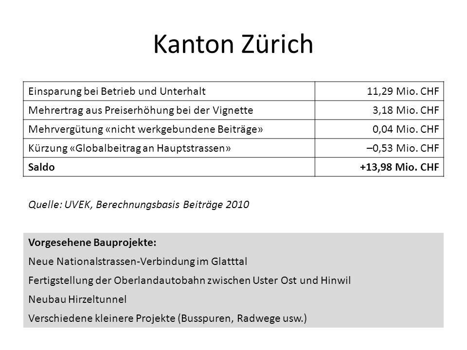Kanton Zürich Einsparung bei Betrieb und Unterhalt 11,29 Mio. CHF