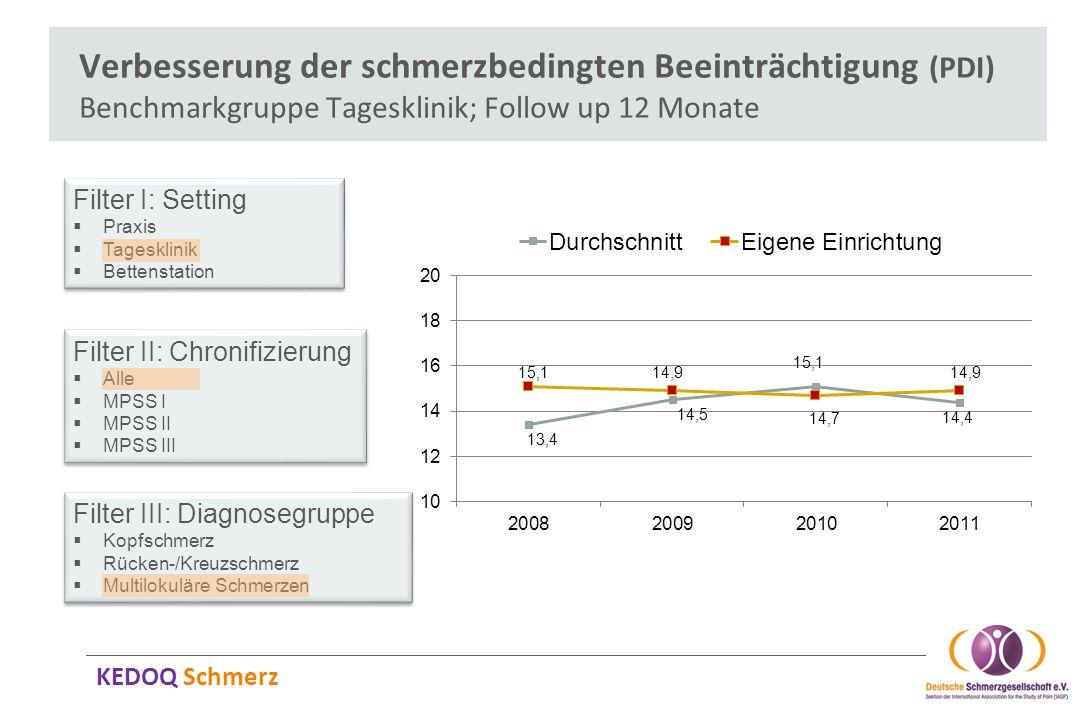 Verbesserung der schmerzbedingten Beeinträchtigung (PDI) Benchmarkgruppe Tagesklinik; Follow up 12 Monate