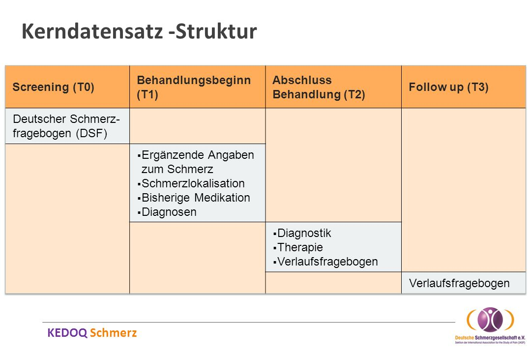 Kerndatensatz -Struktur