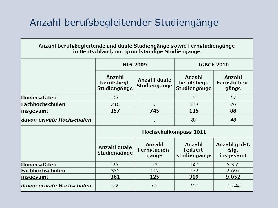 Anzahl berufsbegleitender Studiengänge