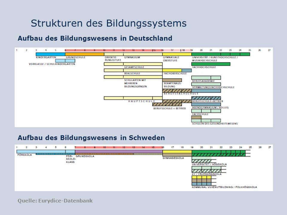 Strukturen des Bildungssystems