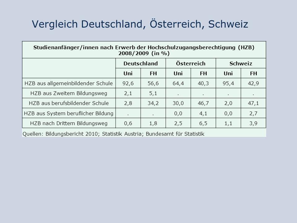 Vergleich Deutschland, Österreich, Schweiz