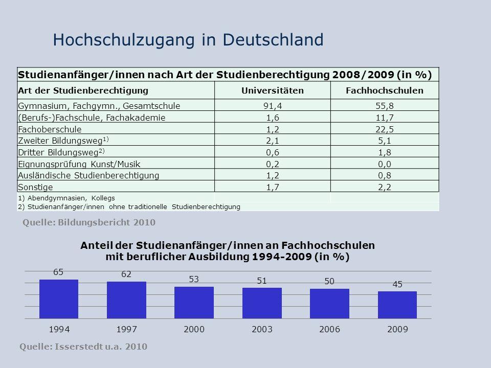 Hochschulzugang in Deutschland