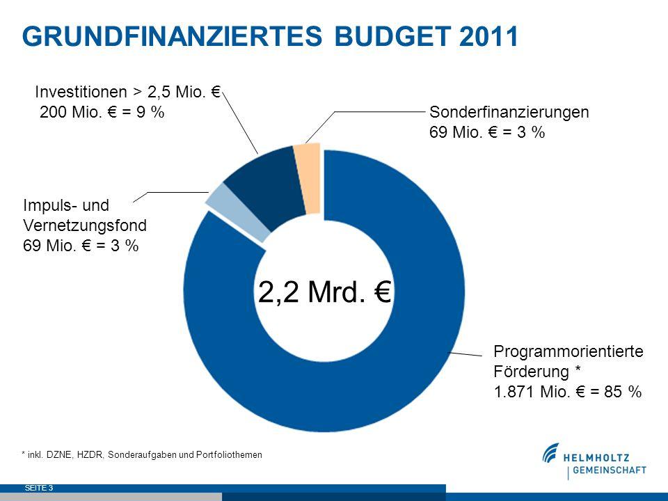2,2 Mrd. € GRUNDFINANZIERTES BUDGET 2011 Investitionen > 2,5 Mio. €