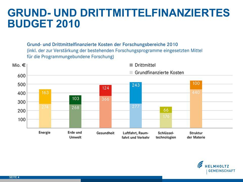 GRUND- UND DRITTMITTELFINANZIERTES BUDGET 2010