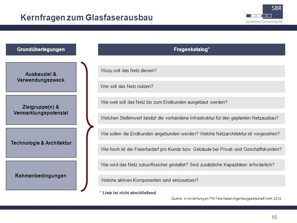 Kernfragen zum Glasfaserausbau