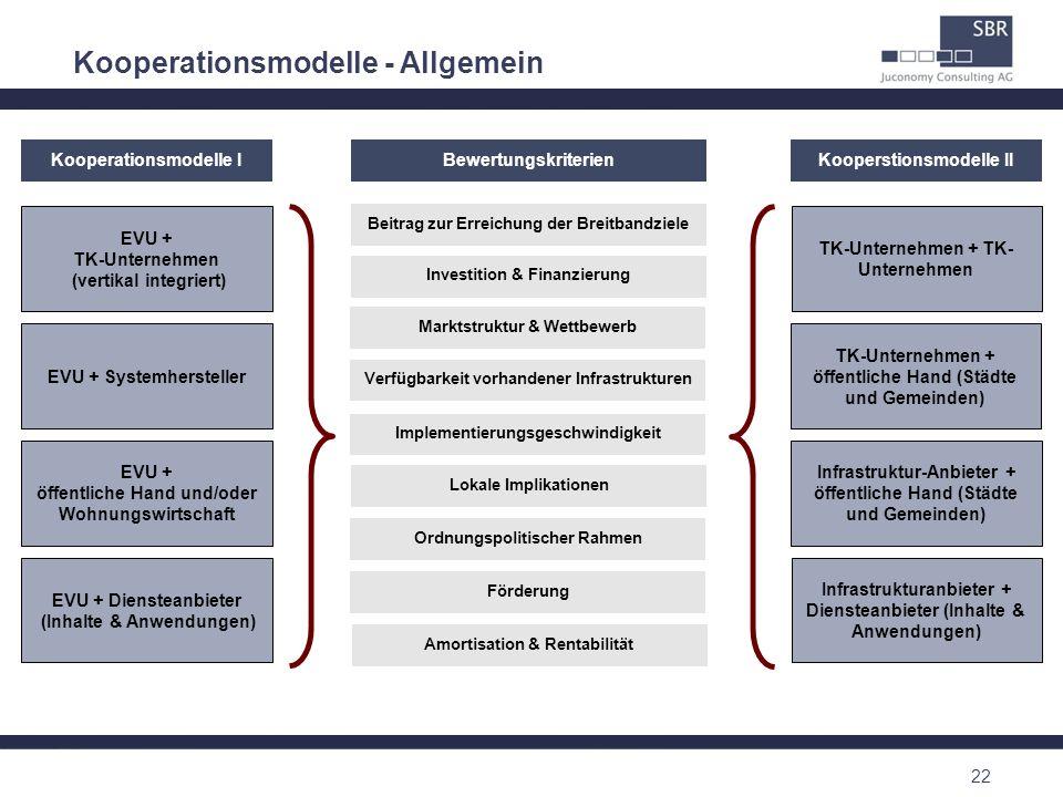 Kooperationsmodelle - Allgemein